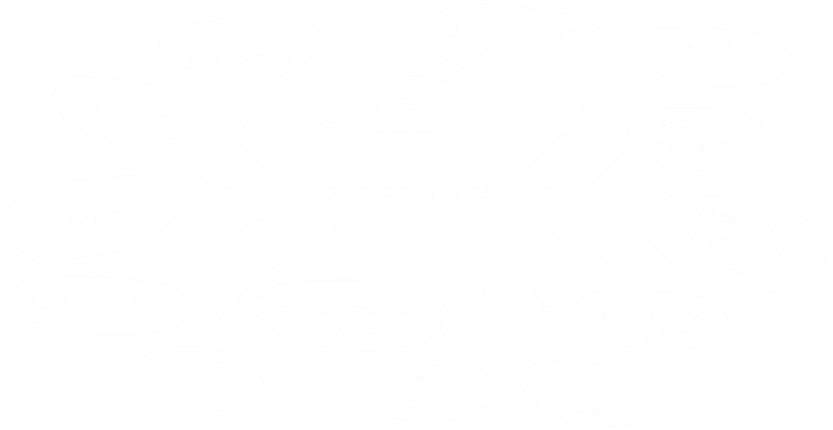 Haven Systems Business World Flow Diagram