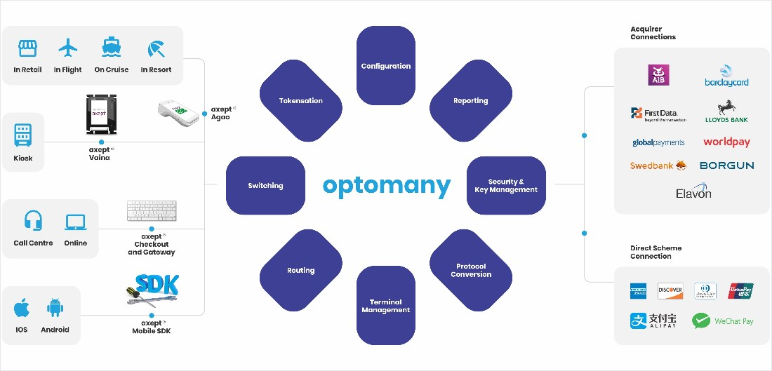 Optomonay Chart - Payment Processing